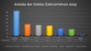 Anteile der Online Zahlverfahren Statistik 2015